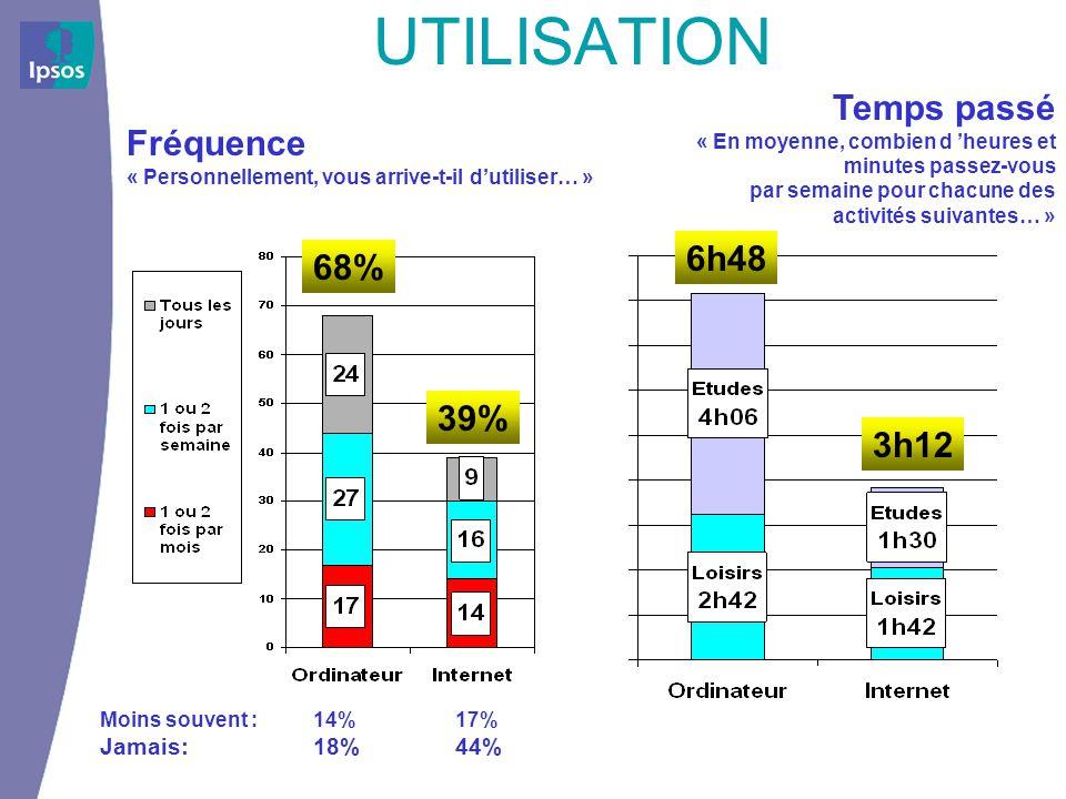 UTILISATION 68% 39% Moins souvent : 14% Jamais: 18% 17% 44% 6h48 3h12 Fréquence « Personnellement, vous arrive-t-il dutiliser… » Temps passé « En moye