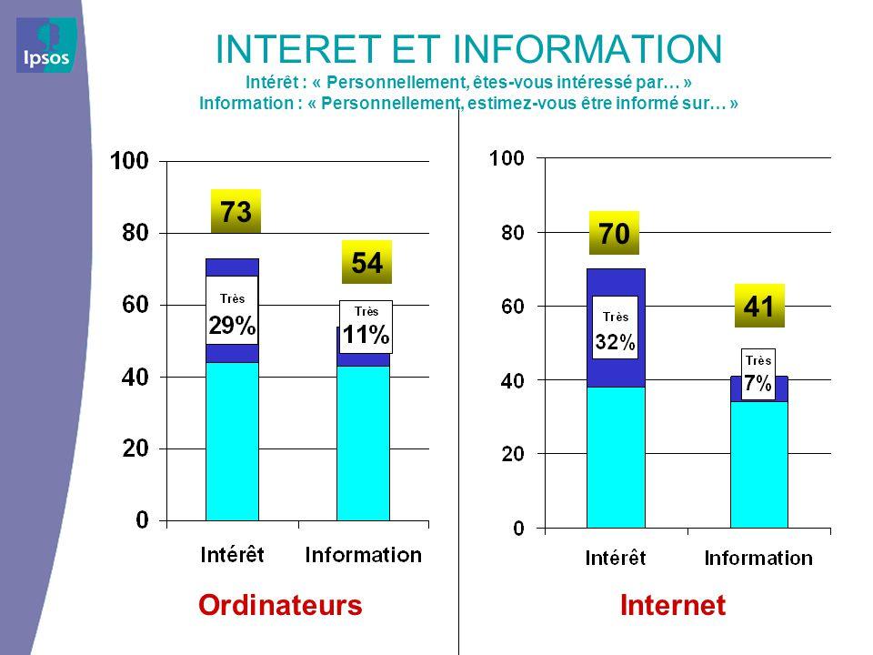 INTERET ET INFORMATION Intérêt : « Personnellement, êtes-vous intéressé par… » Information : « Personnellement, estimez-vous être informé sur… » 73 54