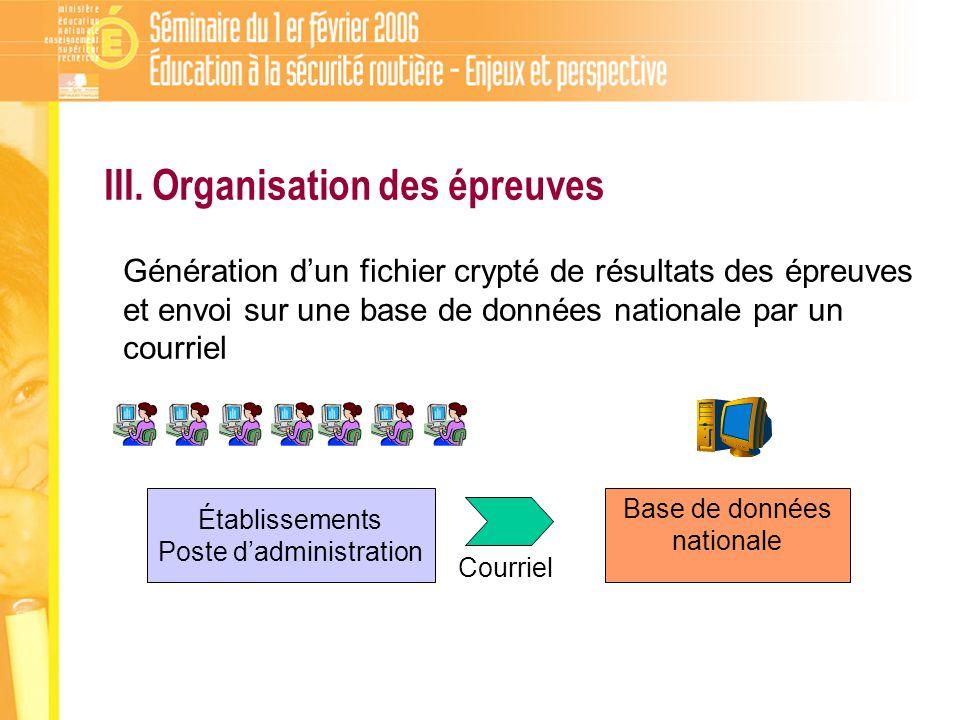 Base de données nationale Génération dun fichier crypté de résultats des épreuves et envoi sur une base de données nationale par un courriel Établissements Poste dadministration Courriel III.