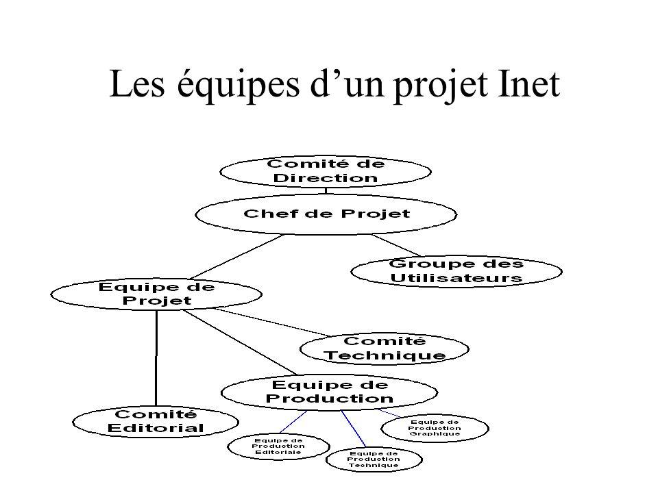 Le Démarrage dun Projet «Inet» La définition du projet Quel est le propos du site Quelle est laudience ciblée Quels sont les objectifs .