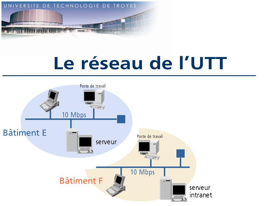 Le réseau de lUTT 10 Mbps Bâtiment F Bâtiment E Poste de travail serveur intranet serveur