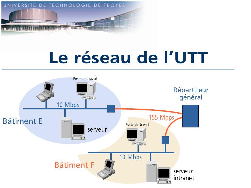 Le réseau de lUTT 10 Mbps Bâtiment F Bâtiment E 155 Mbps Répartiteur général Poste de travail serveur intranet serveur