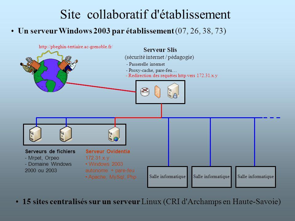Site collaboratif d'établissement Serveurs de fichiers - Mrpet, Orpeo - Domaine Windows 2000 ou 2003 Serveur Ovidentia 172.31.x.y Windows 2003 autonom