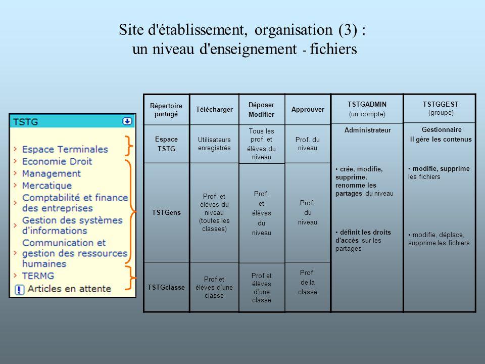 Site d'établissement, organisation (3) : un niveau d'enseignement - fichiers Répertoire partagé Espace TSTG TSTGens TSTGclasse Approuver Prof. du nive