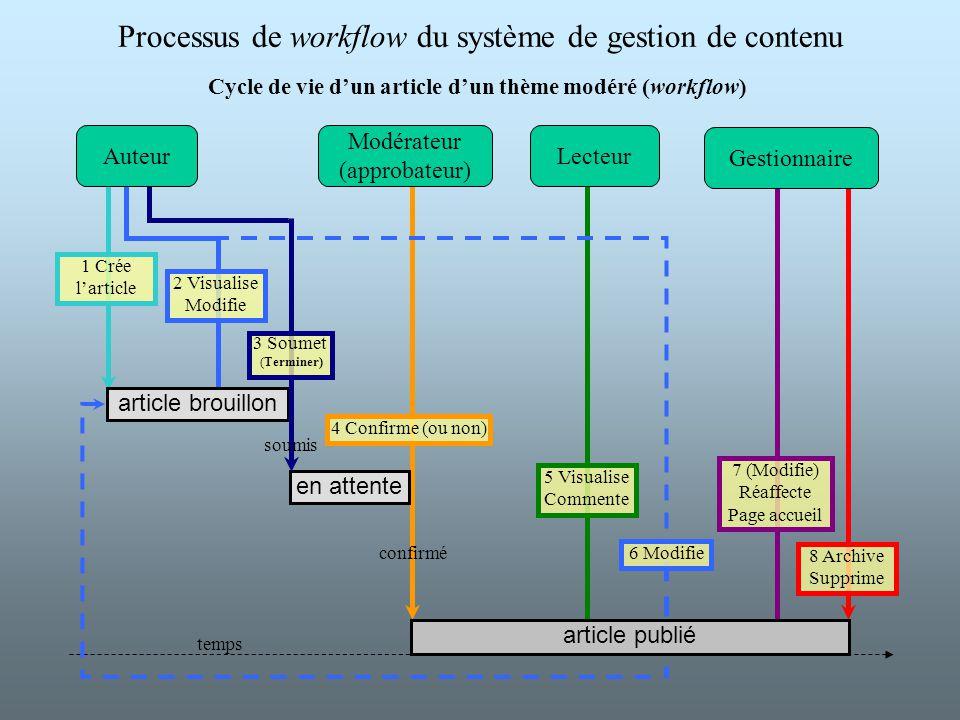 1 Crée larticle 4 Confirme (ou non) Cycle de vie dun article dun thème modéré (workflow) Modérateur (approbateur) 8 Archive Supprime 2 Visualise Modif