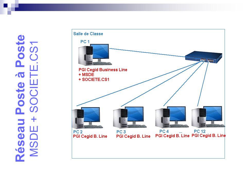 Client serveur Lecteur Réseau + SOCIETE.CS1