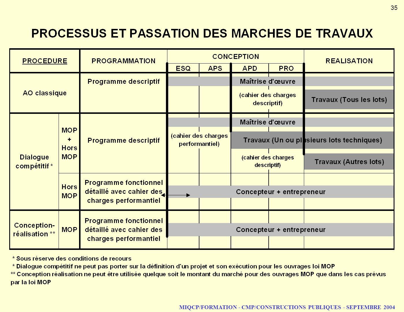 MIQCP/FORMATION - CMP/CONSTRUCTIONS PUBLIQUES - SEPTEMBRE 2004 35