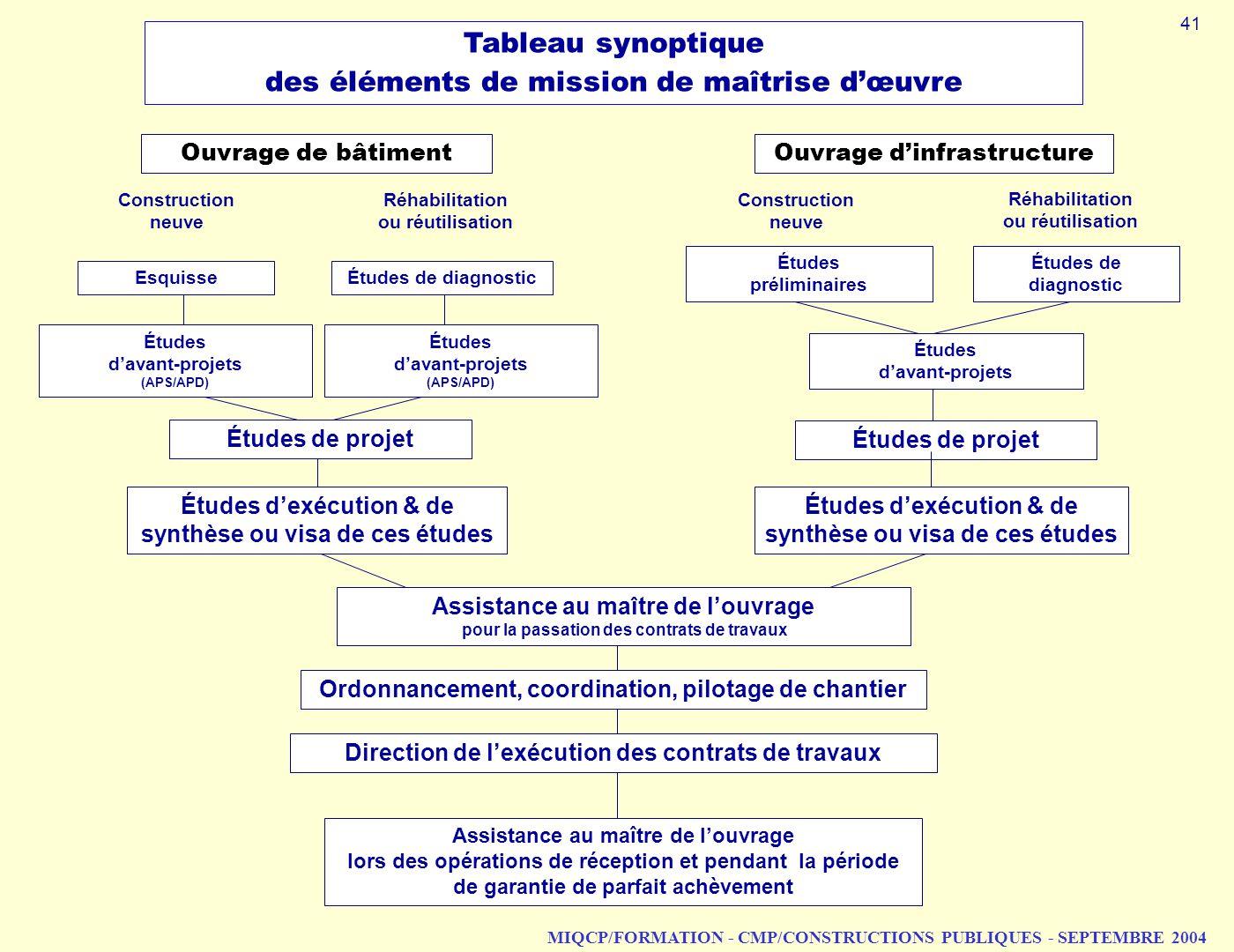 MIQCP/FORMATION - CMP/CONSTRUCTIONS PUBLIQUES - SEPTEMBRE 2004 Tableau synoptique des éléments de mission de maîtrise dœuvre Études de diagnostic Étud