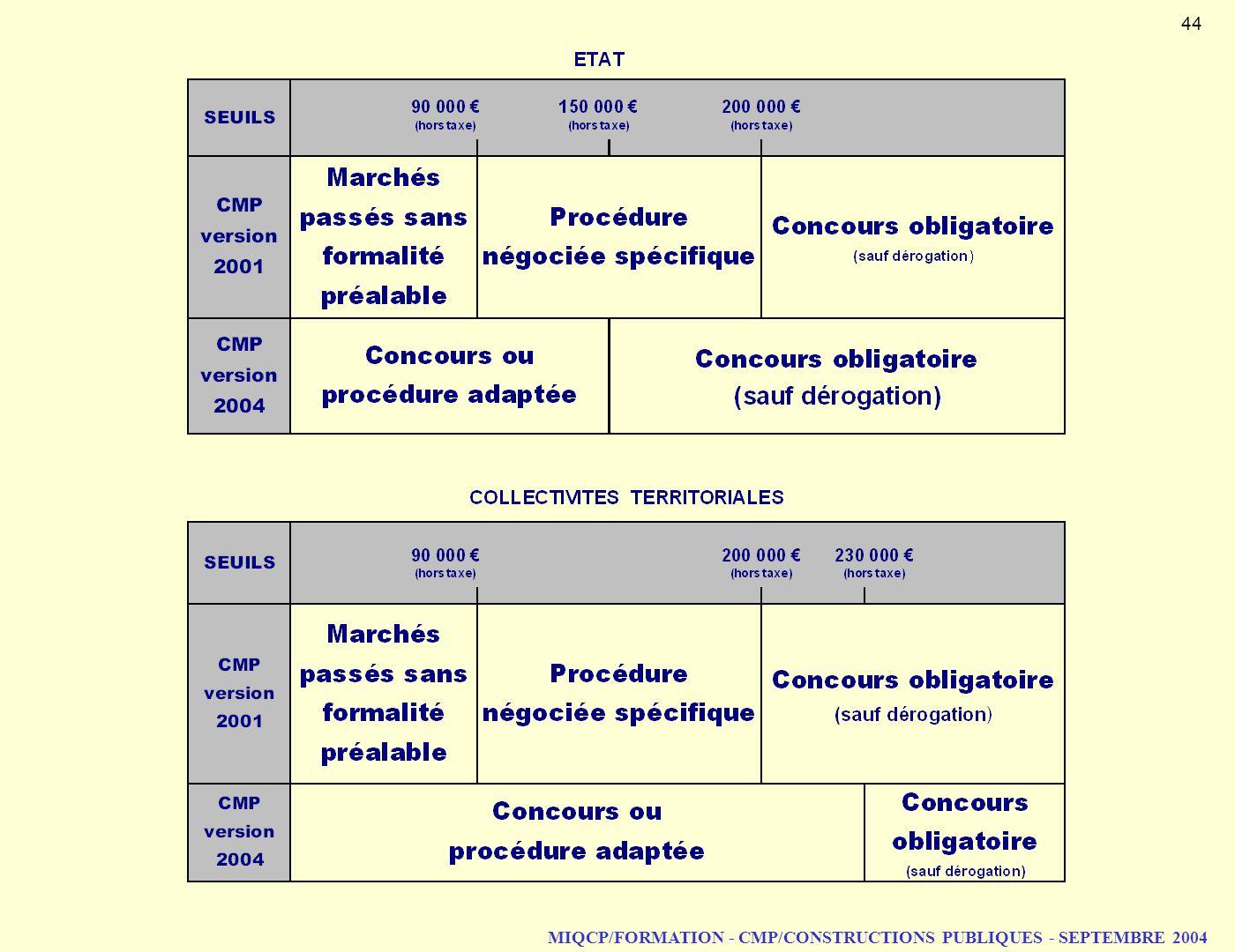 MIQCP/FORMATION - CMP/CONSTRUCTIONS PUBLIQUES - SEPTEMBRE 2004 44
