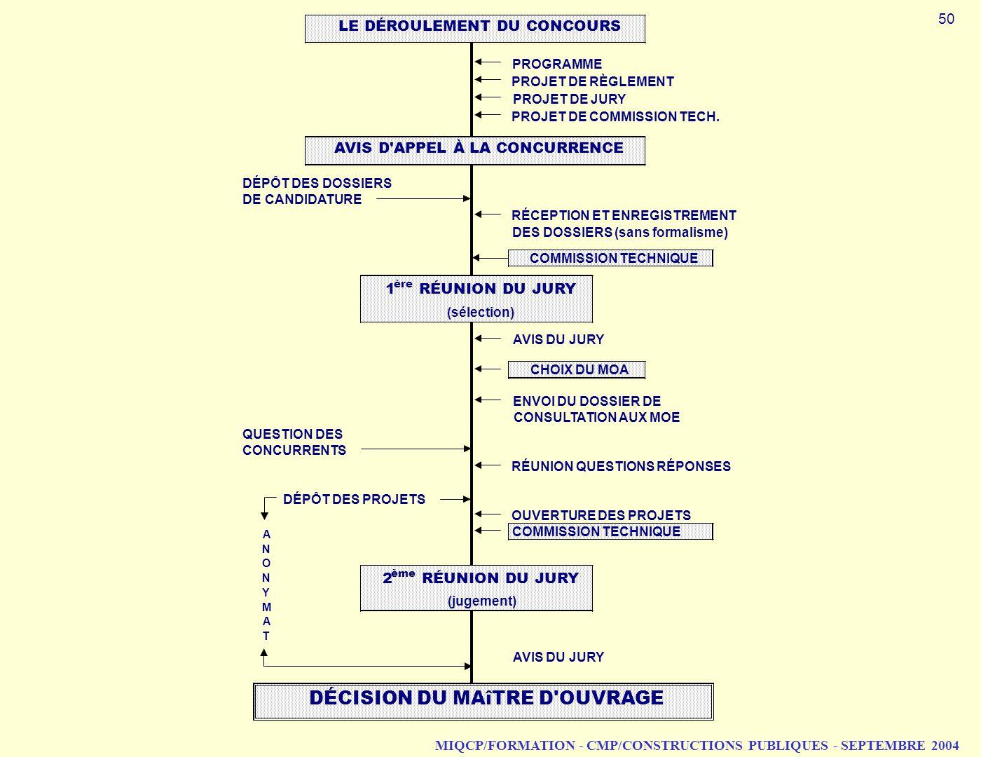 MIQCP/FORMATION - CMP/CONSTRUCTIONS PUBLIQUES - SEPTEMBRE 2004 PROGRAMME PROJET DE RÈGLEMENT PROJET DE JURY PROJET DE COMMISSION TECH. DÉPÔT DES DOSSI