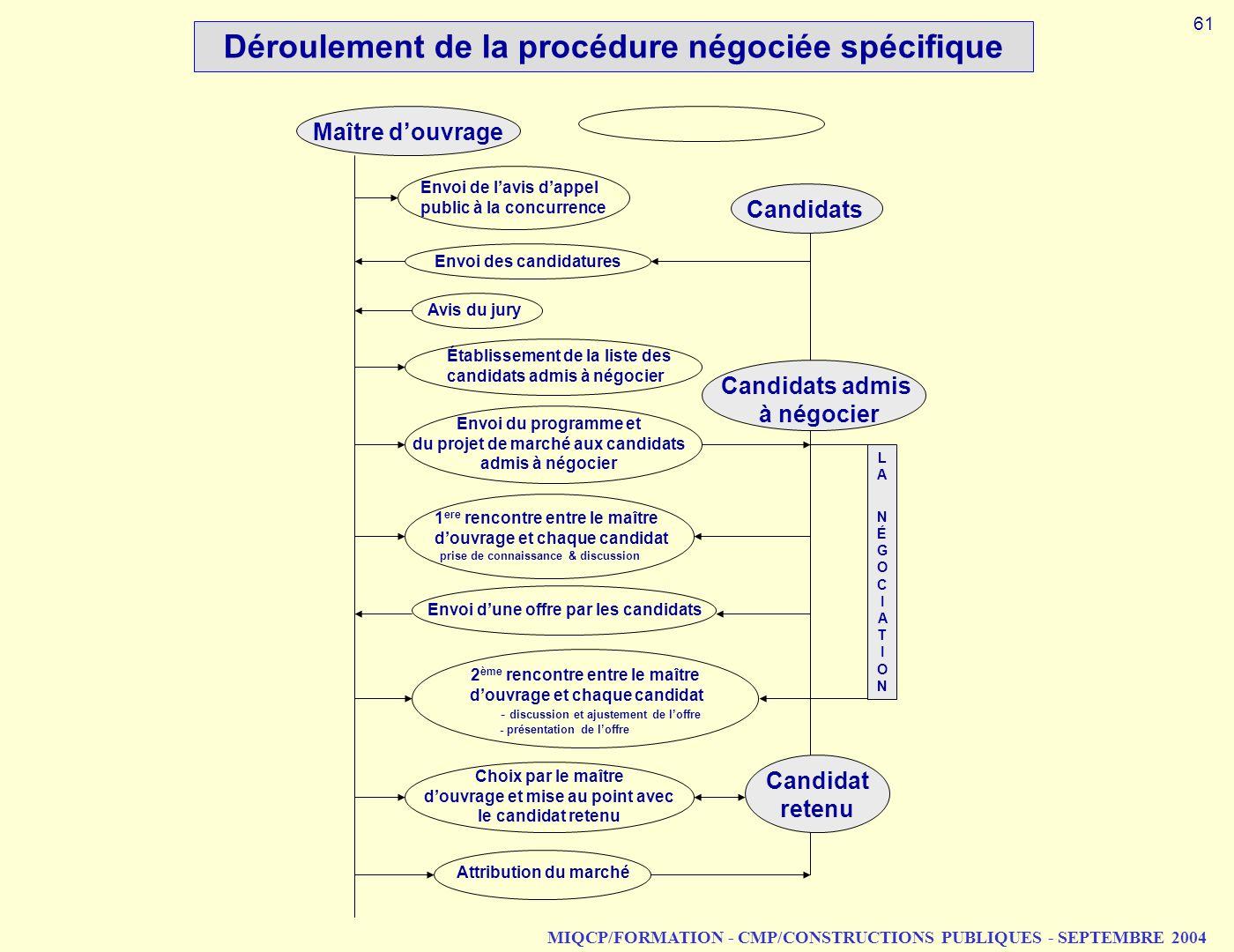 MIQCP/FORMATION - CMP/CONSTRUCTIONS PUBLIQUES - SEPTEMBRE 2004 Déroulement de la procédure négociée spécifique Maître douvrage Envoi du programme et d