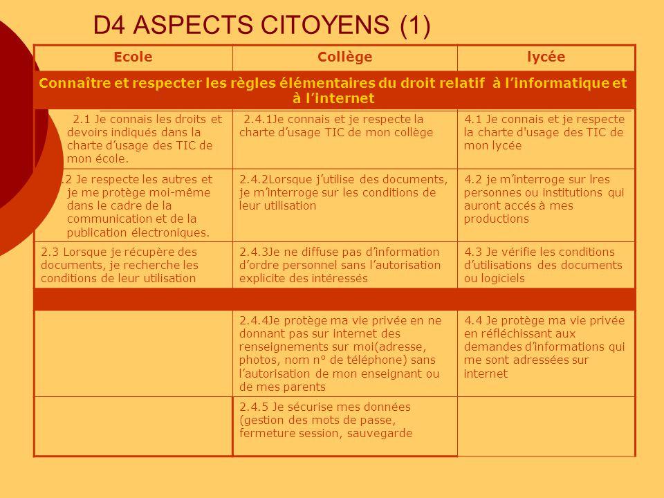 D4 ASPECTS CITOYENS (1) EcoleCollègelycée Connaître et respecter les règles élémentaires du droit relatif à linformatique et à linternet 2.1 Je connai