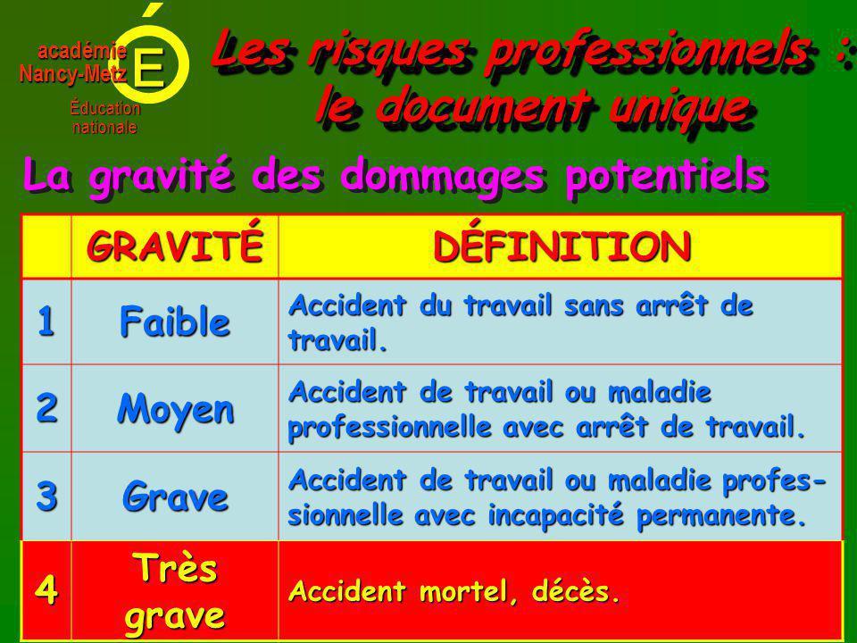 E Éducationnationale académieNancy-Metz La gravité des dommages potentiels GRAVITÉDÉFINITION 1Faible Accident du travail sans arrêt de travail.