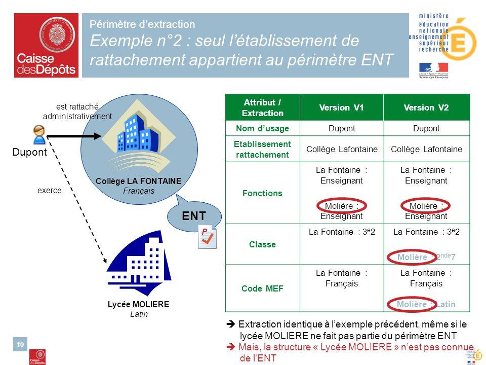 10 Périmètre dextraction Exemple n°2 : seul létablissement de rattachement appartient au périmètre ENT Collège LA FONTAINE Français Lycée MOLIERE Lati