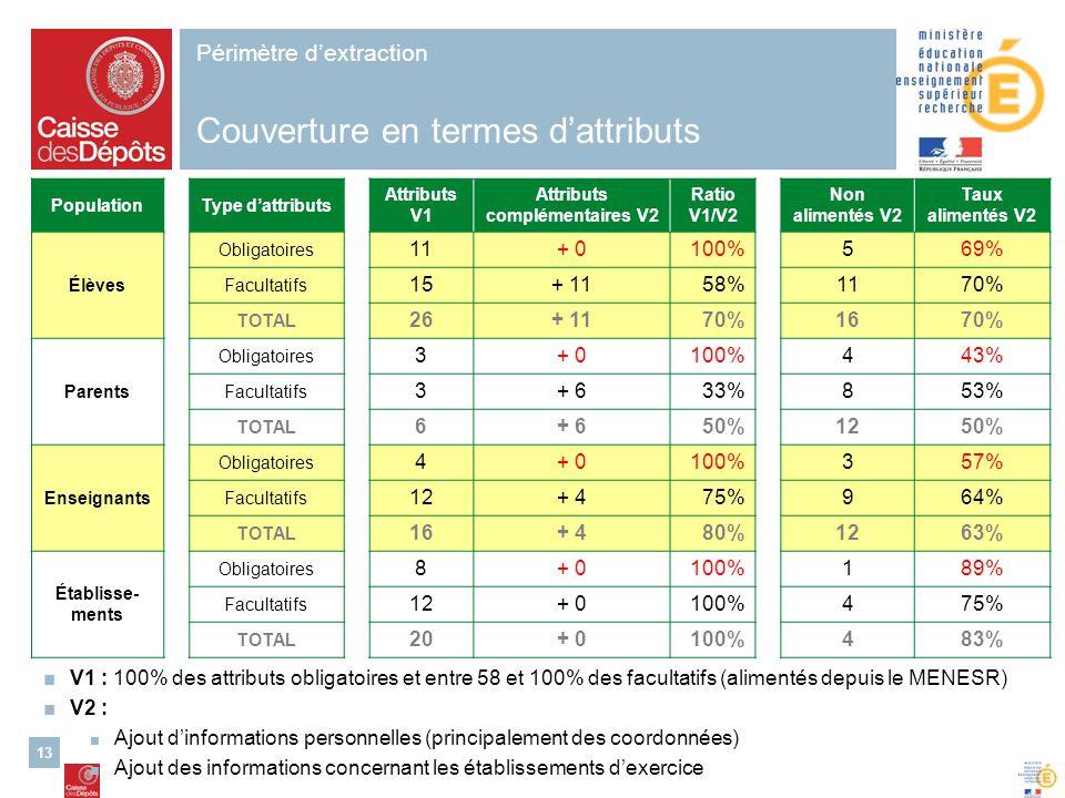 13 V1 : 100% des attributs obligatoires et entre 58 et 100% des facultatifs (alimentés depuis le MENESR) V2 : Ajout dinformations personnelles (princi