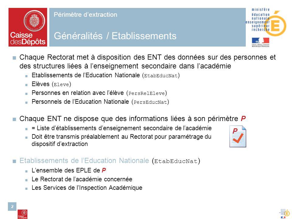 2 Périmètre dextraction Généralités / Etablissements Chaque Rectorat met à disposition des ENT des données sur des personnes et des structures liées à