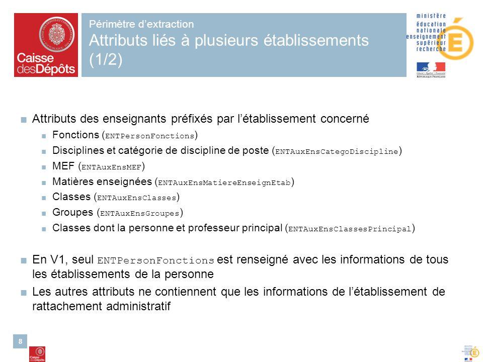 8 Périmètre dextraction Attributs liés à plusieurs établissements (1/2) Attributs des enseignants préfixés par létablissement concerné Fonctions ( ENT