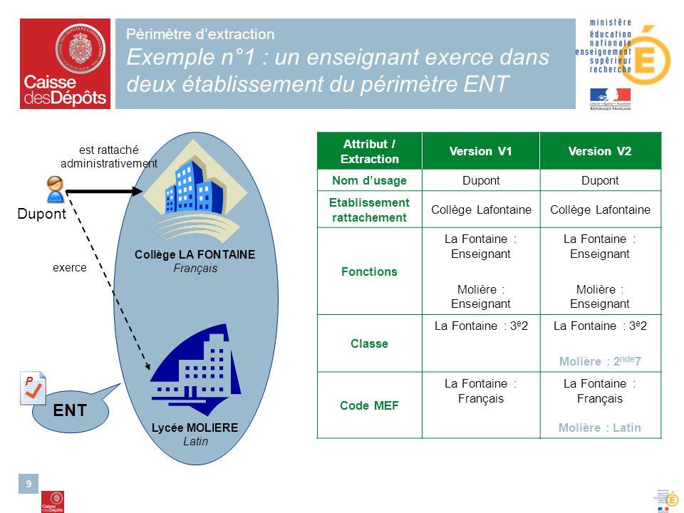 9 Périmètre dextraction Exemple n°1 : un enseignant exerce dans deux établissement du périmètre ENT Collège LA FONTAINE Français Lycée MOLIERE Latin D