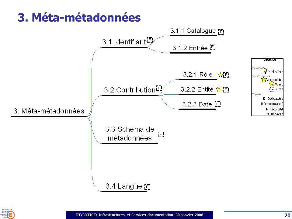 DT/SDTICE/ Infrastructures et Services-documentation 30 janvier 2006 20 3. Méta-métadonnées