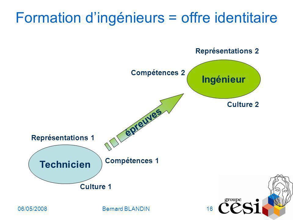 06/05/2008Bernard BLANDIN16 Formation dingénieurs = offre identitaire Technicien Représentations 1 Compétences 1 Culture 1 Ingénieur Représentations 2
