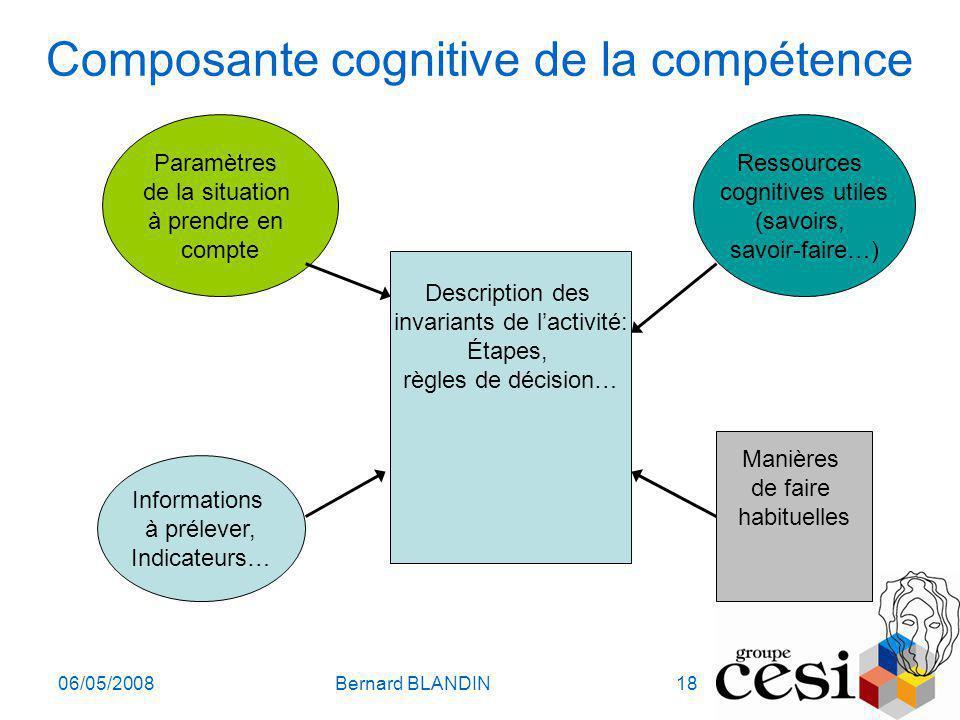 06/05/2008Bernard BLANDIN18 Composante cognitive de la compétence Description des invariants de lactivité: Étapes, règles de décision… Paramètres de l