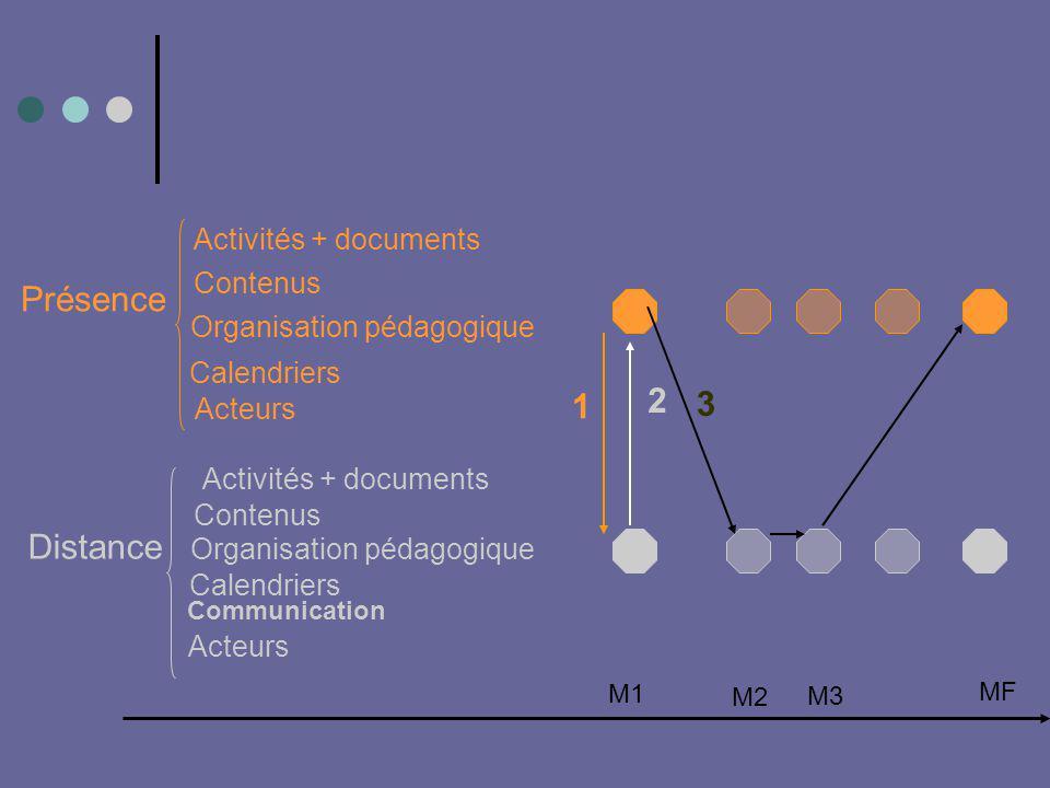 M1 M2 M3 MF Présence Activités + documents Contenus Organisation pédagogique Calendriers Acteurs Distance Activités + documents Contenus Organisation pédagogique Calendriers Communication Acteurs 1 2 3