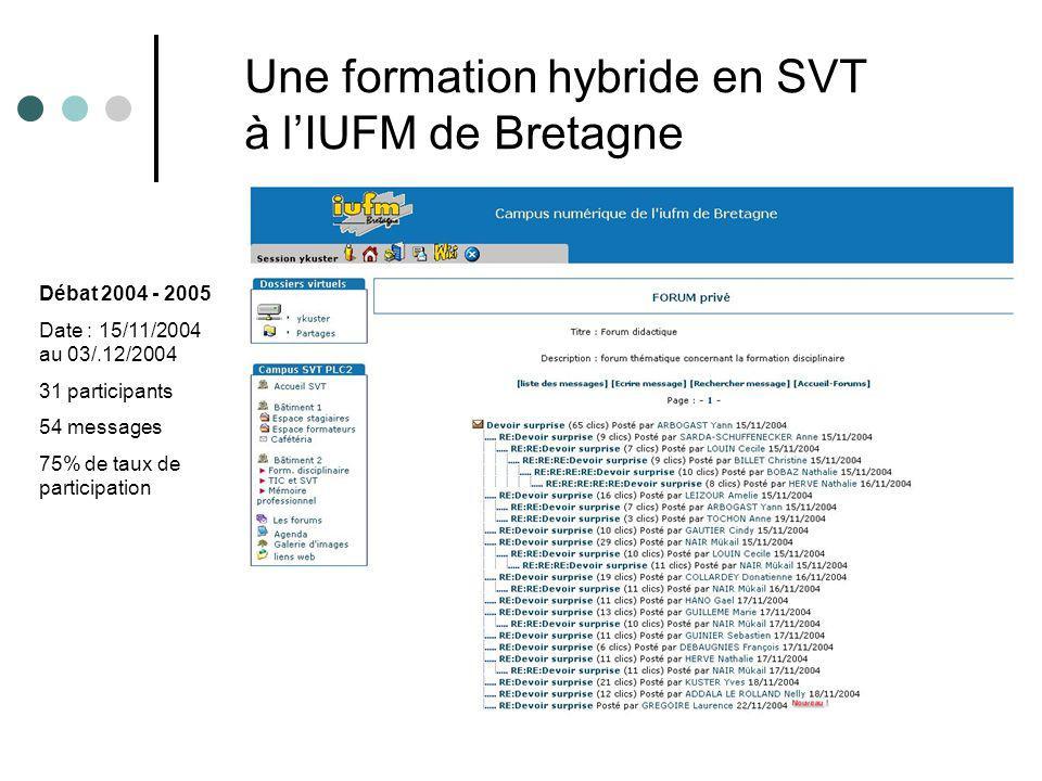 Débat 2004 - 2005 Date : 15/11/2004 au 03/.12/2004 31 participants 54 messages 75% de taux de participation Une formation hybride en SVT à lIUFM de Bretagne