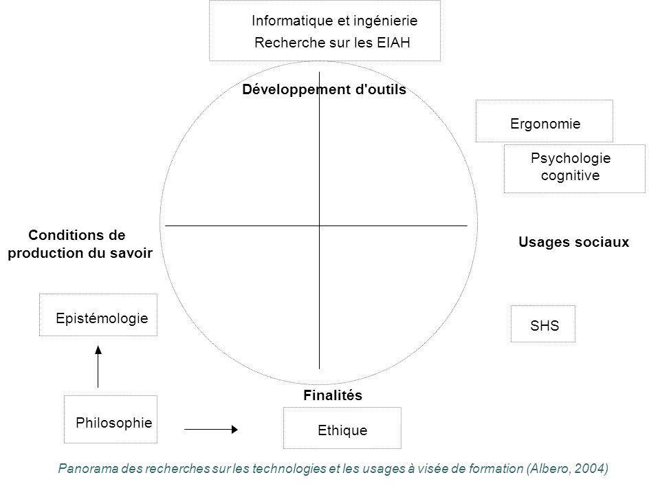 Conditions de production du savoir Usages sociaux Développement d'outils Finalités Informatique et ingénierie Recherche sur les EIAH Ergonomie Psychol