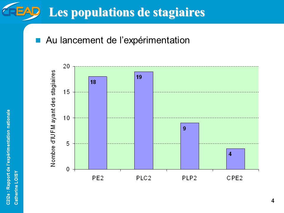 C2i2e : Rapport de lexpérimentation nationale Catherine LOISY 3 Périmètre géographique 21 IUFM au lancement de lexpérimentation 23 IUFM en cours dannée