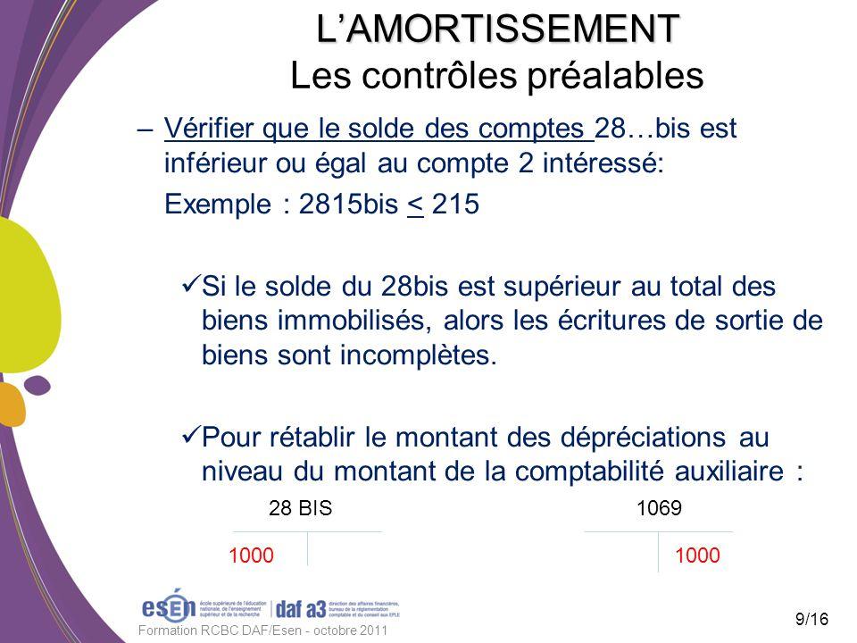 LAMORTISSEMENT LAMORTISSEMENT Les contrôles préalables –Vérifier que le solde des comptes 28…bis est inférieur ou égal au compte 2 intéressé: Exemple