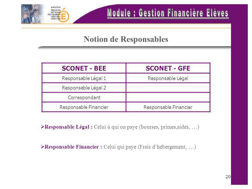 20 Notion de Responsables SCONET - BEESCONET - GFE Responsable Légal 1Responsable Légal Responsable Légal 2 Correspondant Responsable Financier Respon