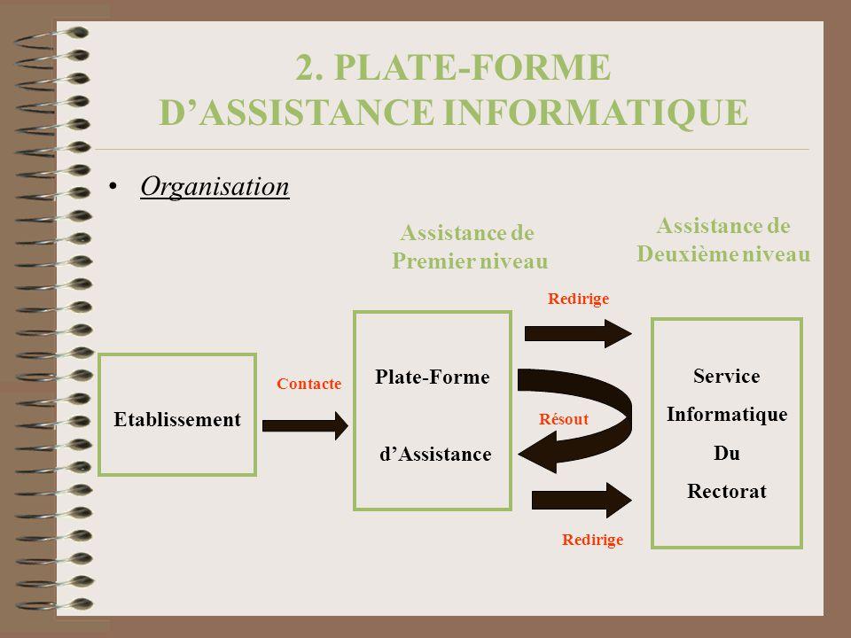 2. PLATE-FORME DASSISTANCE INFORMATIQUE Organisation Etablissement Plate-Forme dAssistance Service Informatique Du Rectorat Assistance de Deuxième niv