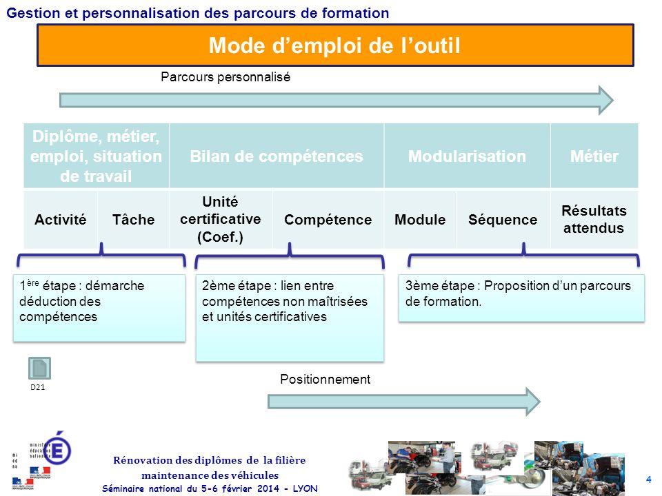 4 Rénovation des diplômes de la filière maintenance des véhicules Séminaire national du 5-6 février 2014 - LYON Gestion et personnalisation des parcou