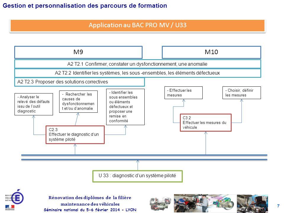 7 Rénovation des diplômes de la filière maintenance des véhicules Séminaire national du 5-6 février 2014 - LYON Gestion et personnalisation des parcou