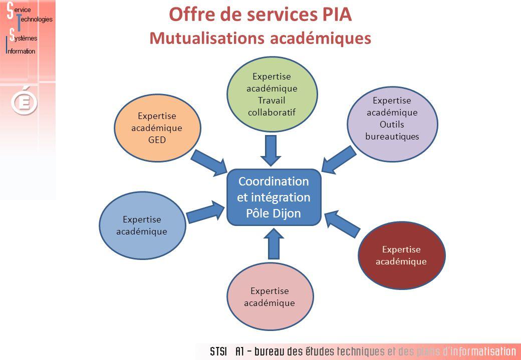 Offre de services PIA Mutualisations académiques Coordination et intégration Pôle Dijon Expertise académique GED Expertise académique Travail collaboratif Expertise académique Outils bureautiques Expertise académique