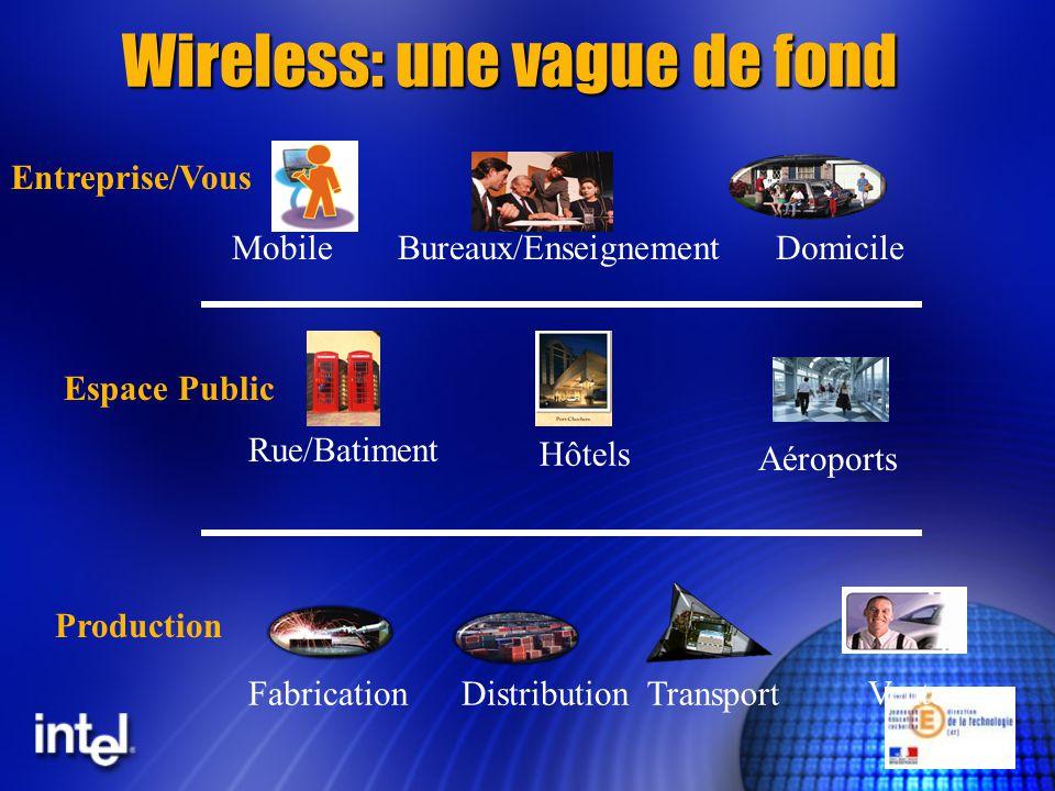 Wireless: une vague de fond MobileDomicileBureaux/Enseignement TransportFabricationDistribution Vente Aéroports Rue/Batiment Hôtels Production Espace Public Entreprise/Vous