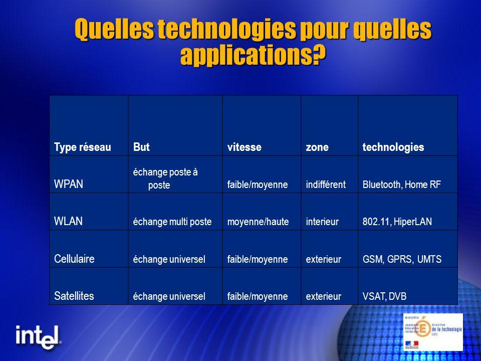Quelles technologies pour quelles applications.