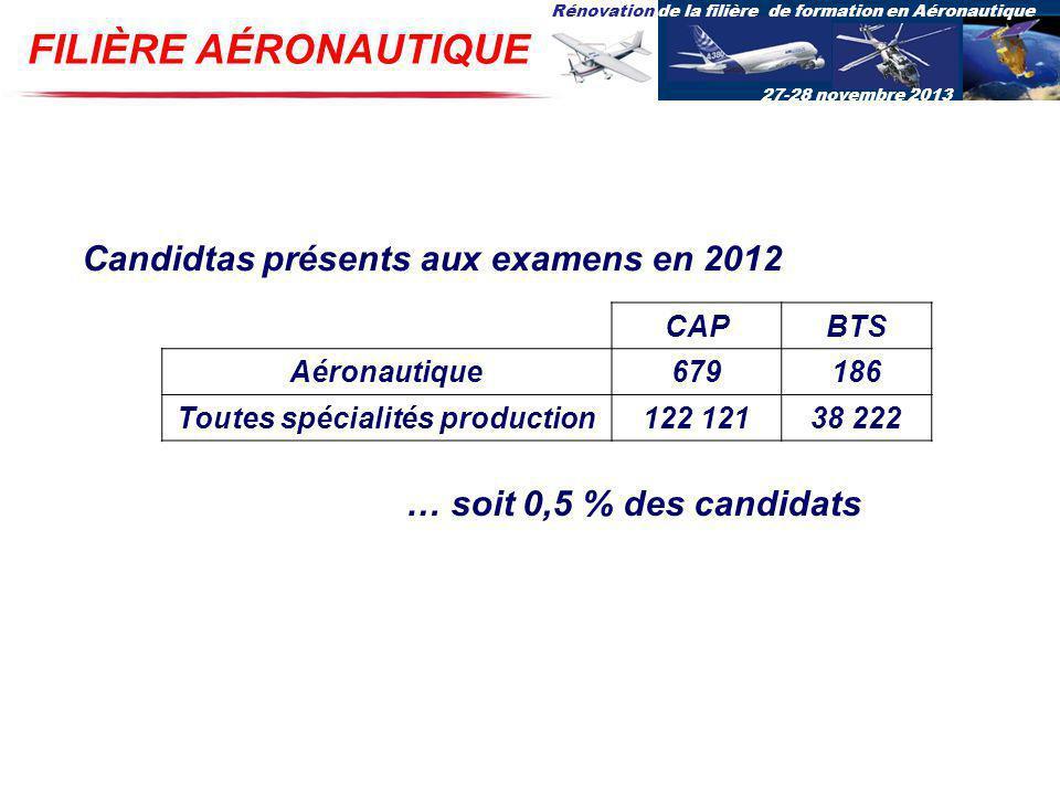 Rénovation de la filière de formation en Aéronautique 27-28 novembre 2013 FILIÈRE AÉRONAUTIQUE Candidtas présents aux examens en 2012 CAPBTS Aéronauti