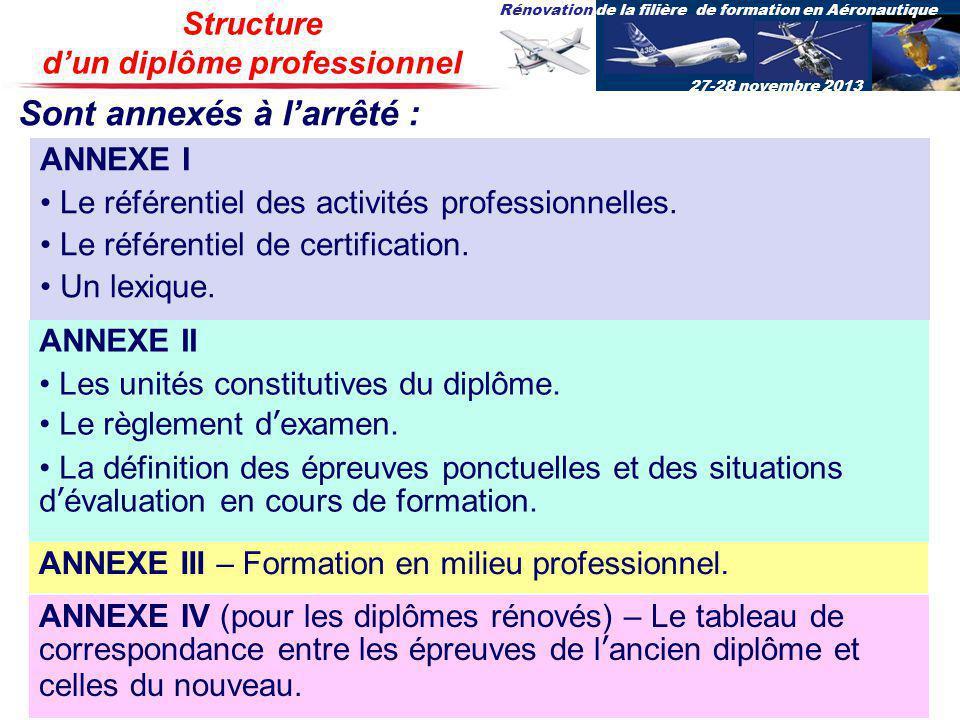 Rénovation de la filière de formation en Aéronautique 27-28 novembre 2013 ANNEXE I Le référentiel des activités professionnelles. Le référentiel de ce