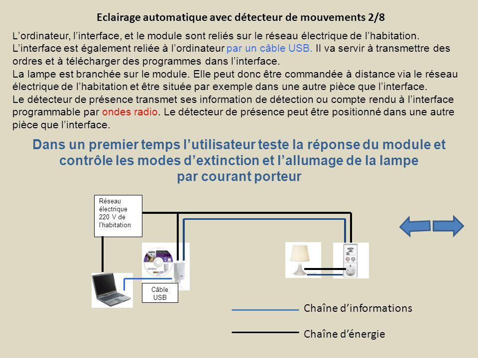 L ordinateur, linterface, et le module sont reliés sur le réseau électrique de lhabitation. Linterface est également reliée à lordinateur par un câble