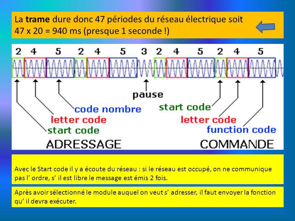 La trame dure donc 47 périodes du réseau électrique soit 47 x 20 = 940 ms (presque 1 seconde !) Avec le Start code il y a écoute du réseau : si le rés