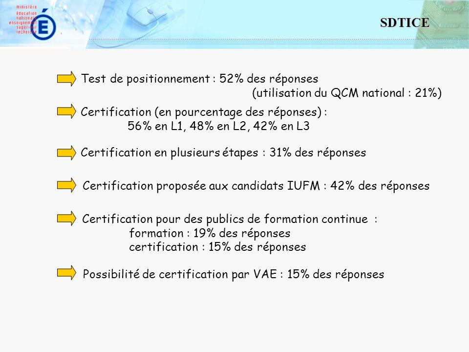 10 SDTICE Test de positionnement : 52% des réponses (utilisation du QCM national : 21%) Certification (en pourcentage des réponses) : 56% en L1, 48% en L2, 42% en L3 Certification en plusieurs étapes : 31% des réponses Certification proposée aux candidats IUFM : 42% des réponses organisation pour les candidats libres : pour la formation : 25% des réponses pour la certification : 29% des réponses Certification pour des publics de formation continue : formation : 19% des réponses certification : 15% des réponses Possibilité de certification par VAE : 15% des réponses