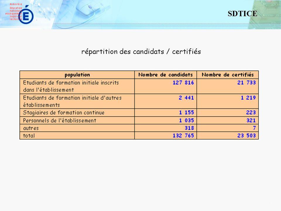 11 SDTICE répartition des candidats / certifiés