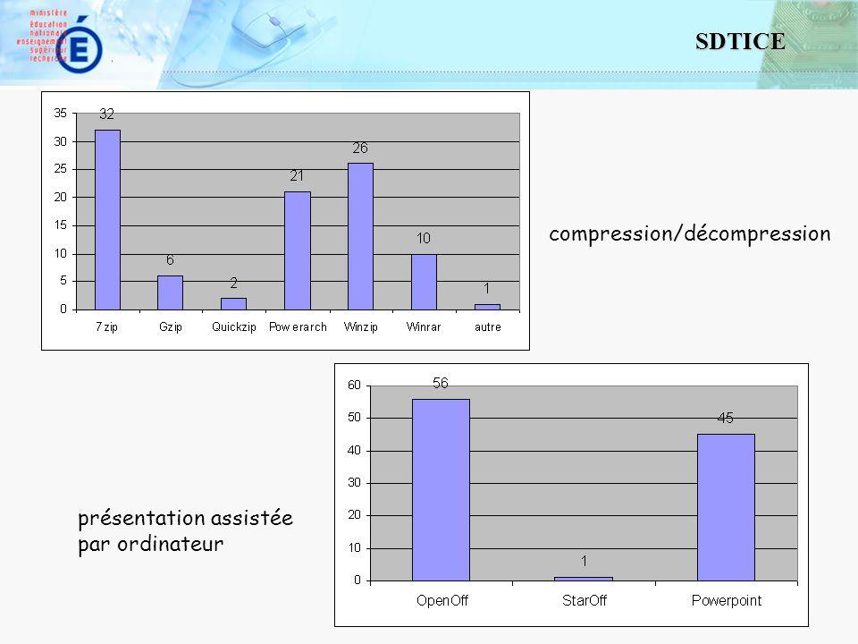 17 SDTICE présentation assistée par ordinateur compression/décompression