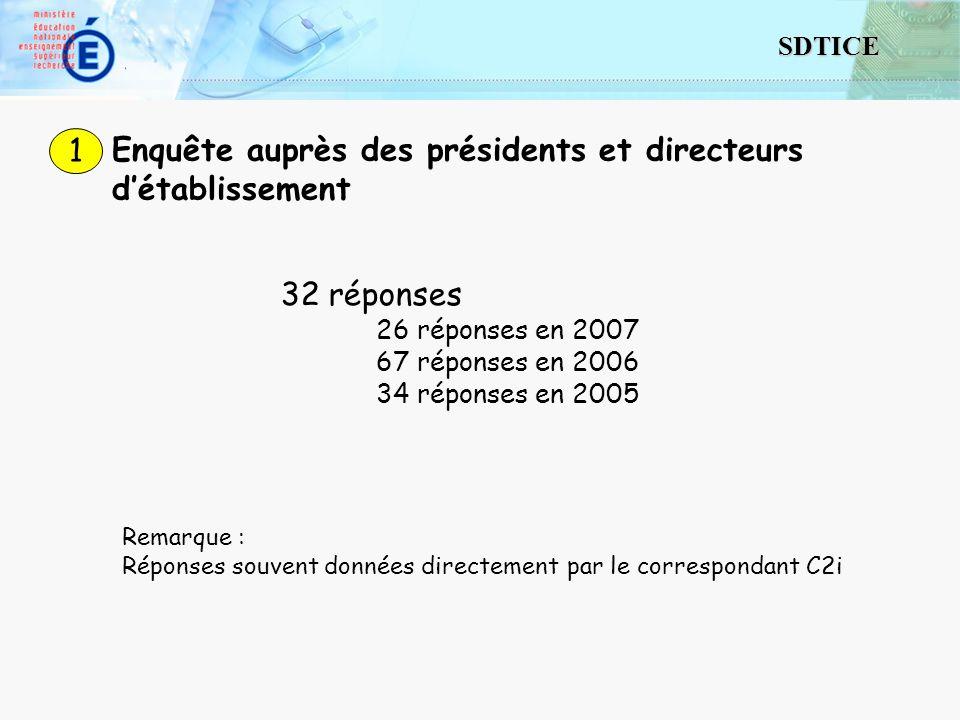 3 SDTICE Enquête auprès des présidents et directeurs détablissement 1 32 réponses 26 réponses en 2007 67 réponses en 2006 34 réponses en 2005 Remarque : Réponses souvent données directement par le correspondant C2i