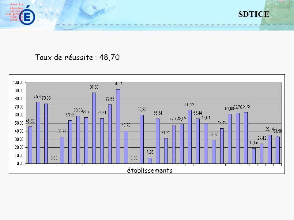7 SDTICE 2 Enquête auprès des correspondants C2i 74 réponses sur 106 établissements.
