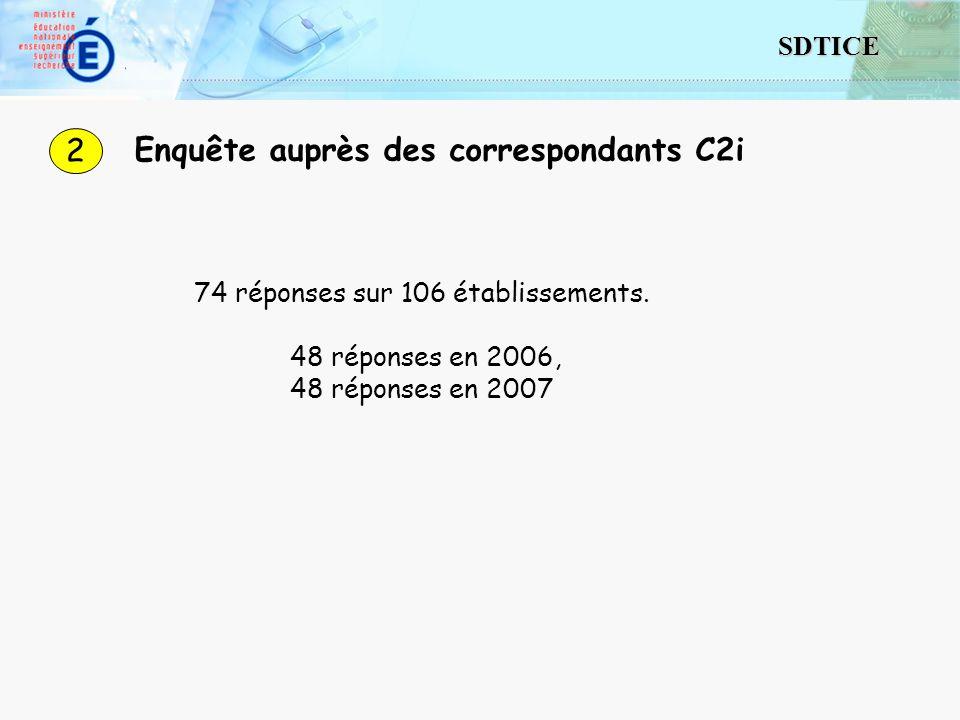 8 SDTICE 1 - Organisation générale les pilotes du C2i structure spécifique : 54% (71% en 2007, 52% en 2006) délégation : 69% composantes : 71% (46% en 2007 formations : 14% intégration aux maquettes : 72% (67% en 2007) droits spécifiques pour la formation initiale : 1 seule réponse (40 ) droits spécifiques pour la formation continue : 14 réponses (10 à 300 )
