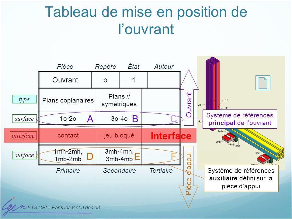 BTS CPI – Paris les 8 et 9 déc 08 Tableau de mise en position de louvrant PièceRepèreÉtatAuteur Ouvranto1 Plans coplanaires Plans // symétriques 1o-2o