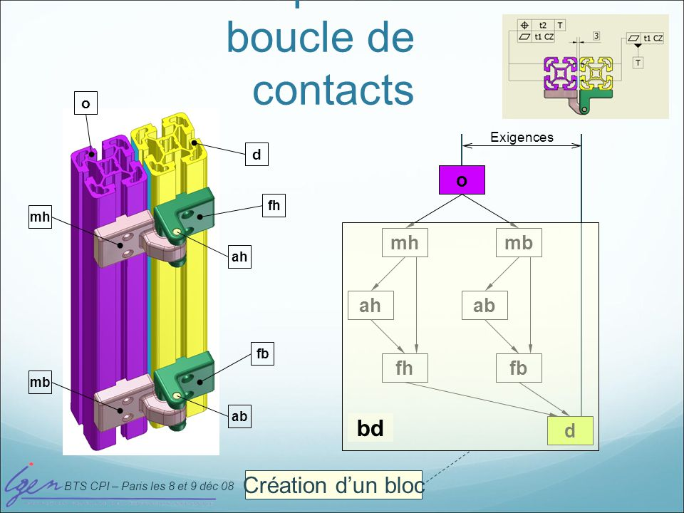 BTS CPI – Paris les 8 et 9 déc 08 Graphe et boucle de contacts o mh ah fh mb ab fb d Exigences o d mh fh fb ah ab mb Création dun bloc bd