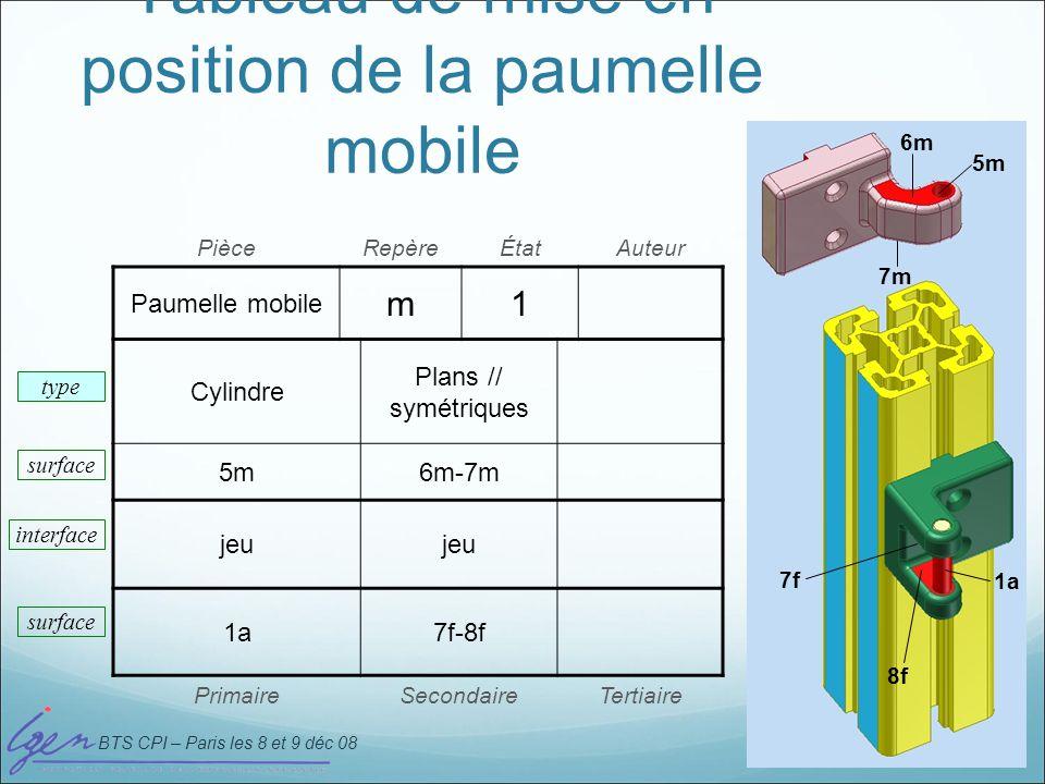 BTS CPI – Paris les 8 et 9 déc 08 PièceRepèreÉtatAuteur Paumelle mobile m1 Cylindre Plans // symétriques 5m6m-7m jeu 1a7f-8f PrimaireSecondaireTertiai